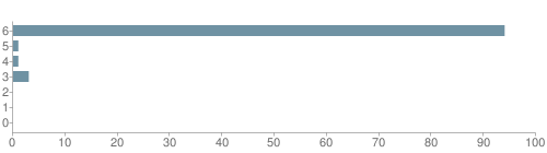 Chart?cht=bhs&chs=500x140&chbh=10&chco=6f92a3&chxt=x,y&chd=t:94,1,1,3,0,0,0&chm=t+94%,333333,0,0,10|t+1%,333333,0,1,10|t+1%,333333,0,2,10|t+3%,333333,0,3,10|t+0%,333333,0,4,10|t+0%,333333,0,5,10|t+0%,333333,0,6,10&chxl=1:|other|indian|hawaiian|asian|hispanic|black|white